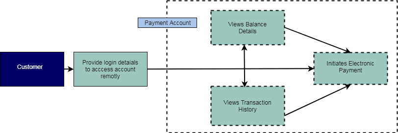 Strong Customer Authentication AuthoriPay